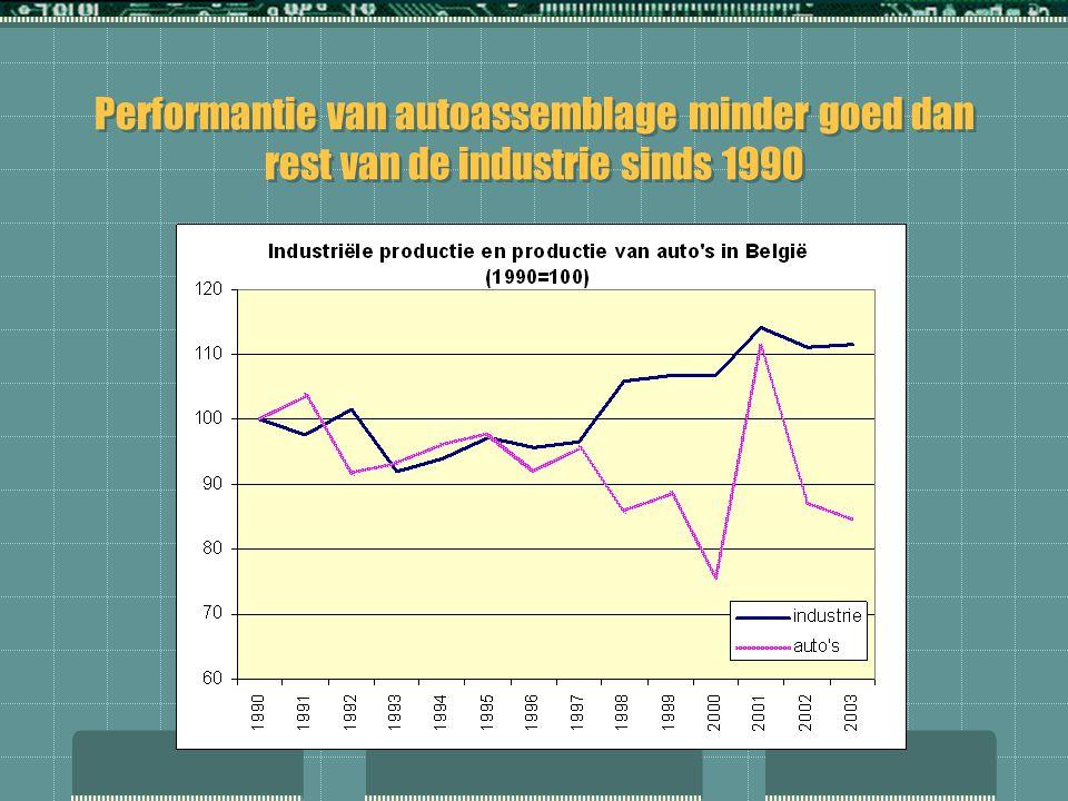 Performantie van autoassemblage minder goed dan rest van de industrie sinds 1990