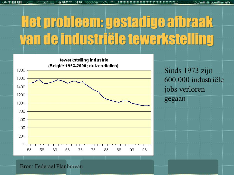 Het probleem: gestadige afbraak van de industriële tewerkstelling
