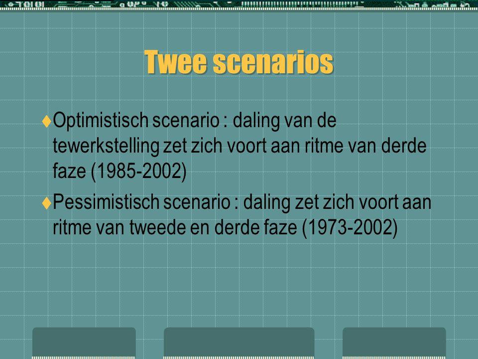 Twee scenarios Optimistisch scenario : daling van de tewerkstelling zet zich voort aan ritme van derde faze (1985-2002)