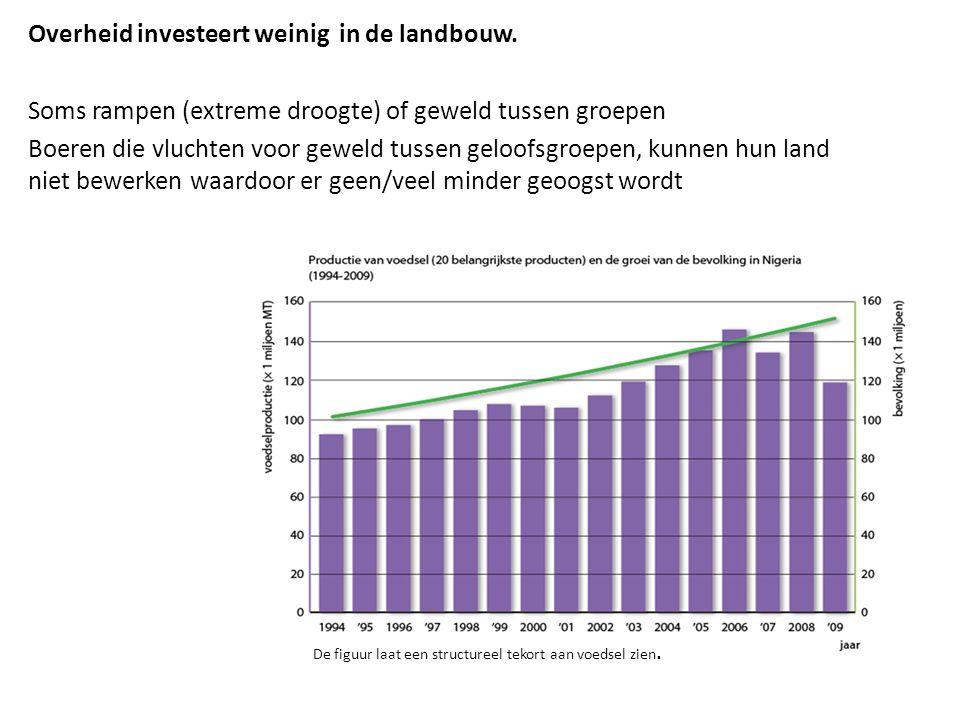 Overheid investeert weinig in de landbouw