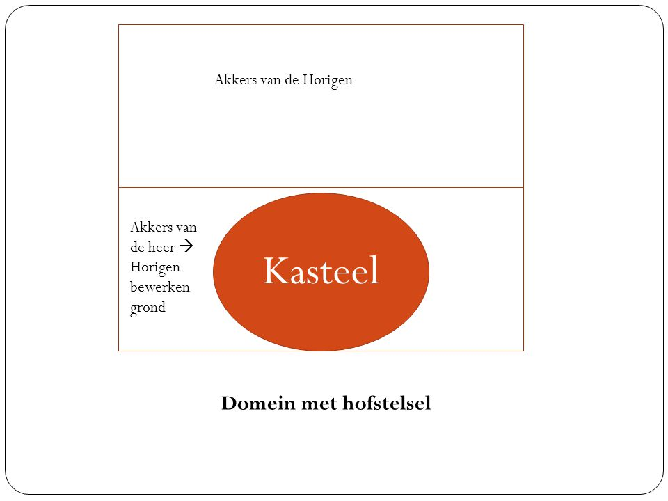 Kasteel Kasteel Domein met hofstelsel Akkers van de Horigen