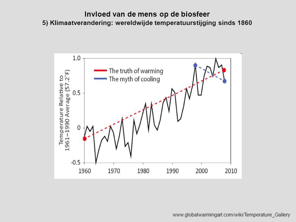 Invloed van de mens op de biosfeer