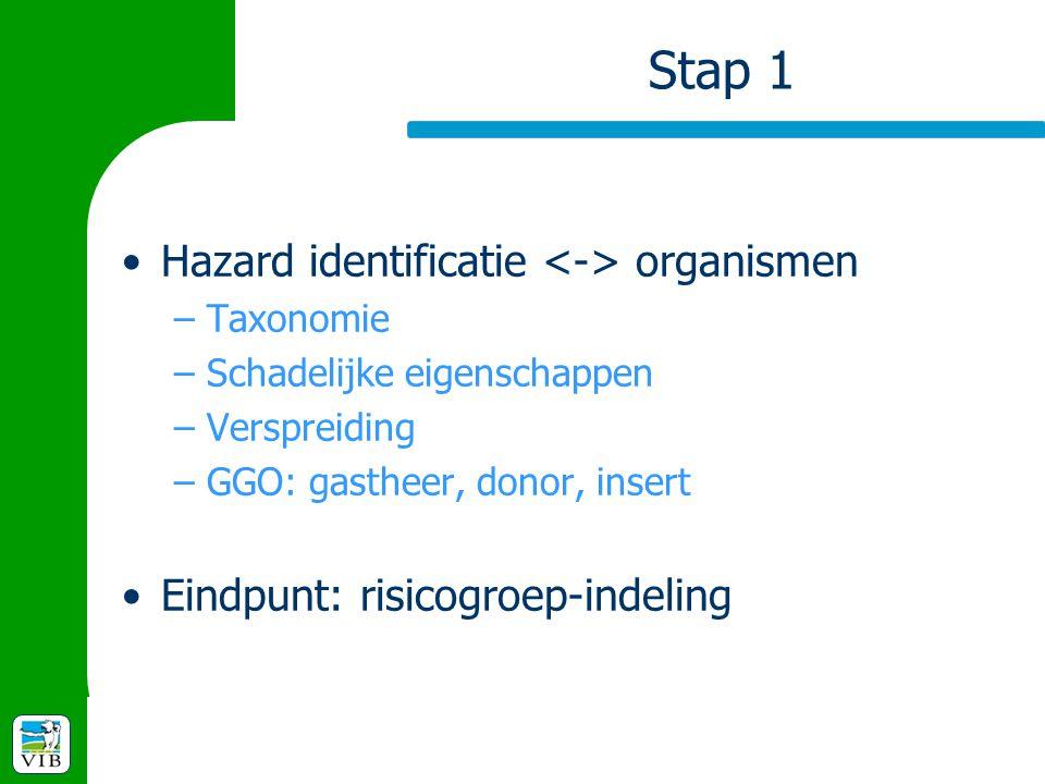 Stap 1 Hazard identificatie <-> organismen