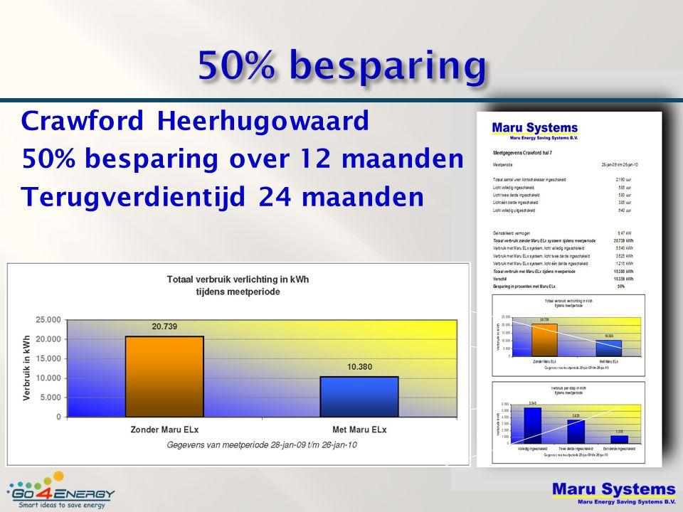 50% besparing Crawford Heerhugowaard 50% besparing over 12 maanden