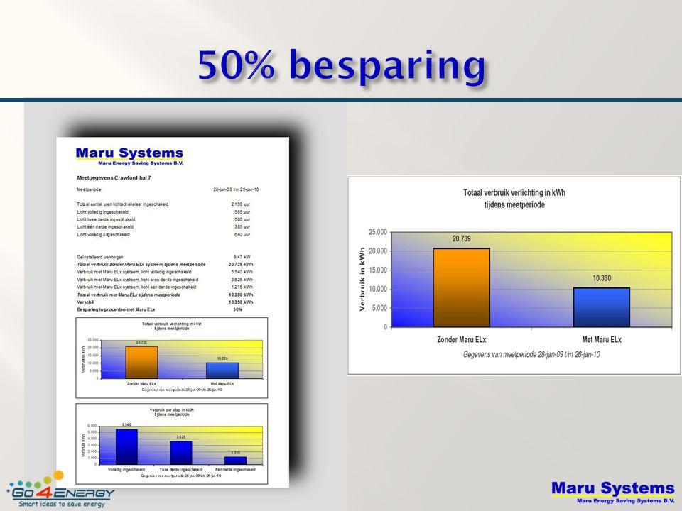50% besparing