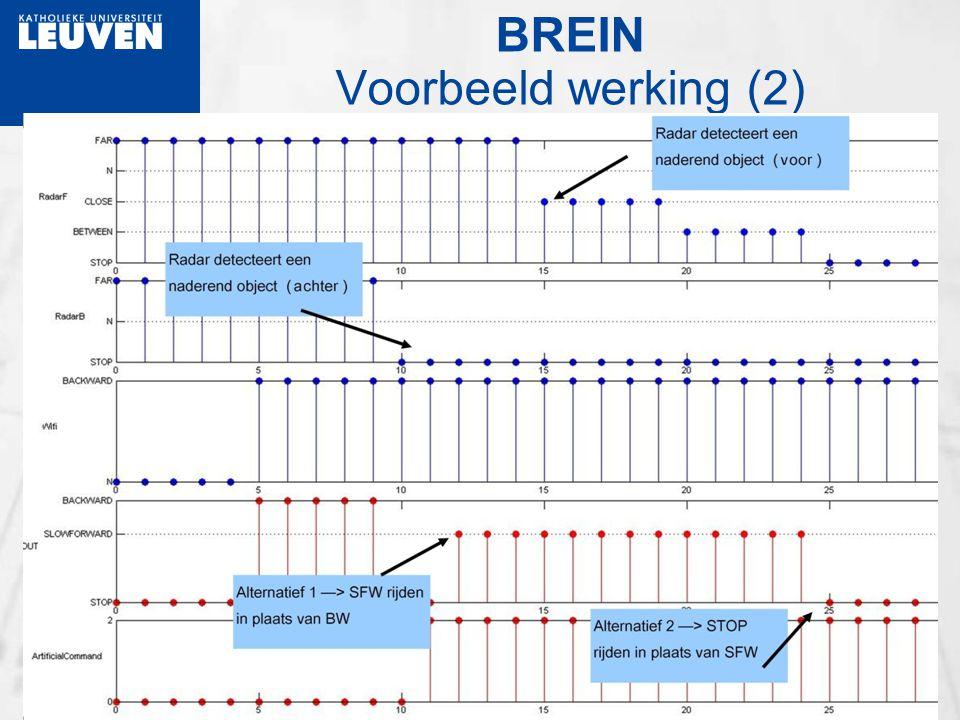 BREIN Voorbeeld werking (2)