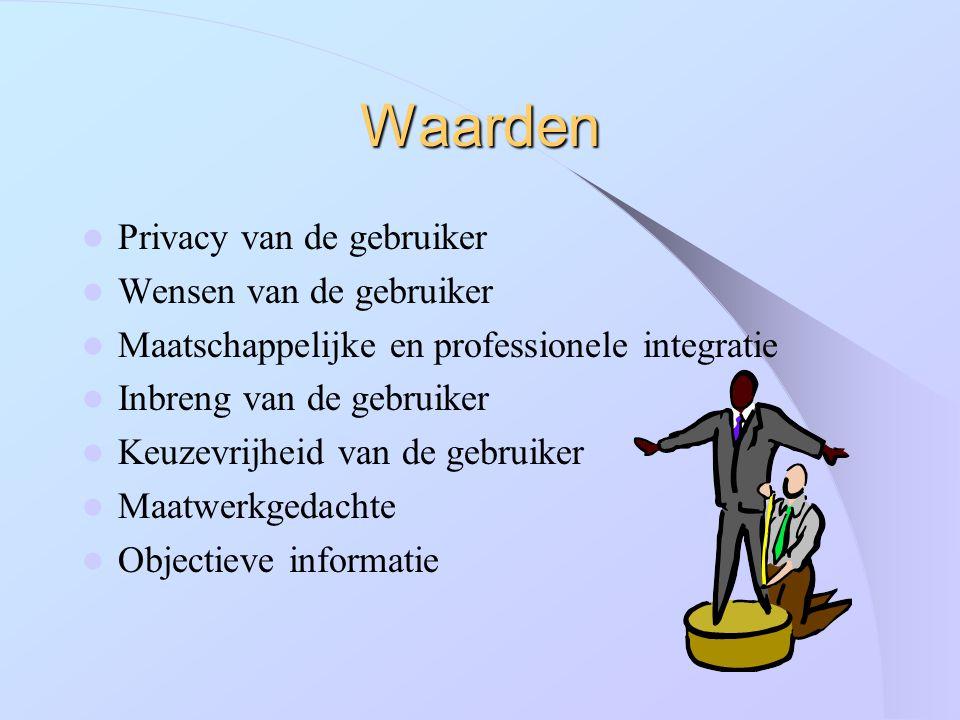 Waarden Privacy van de gebruiker Wensen van de gebruiker