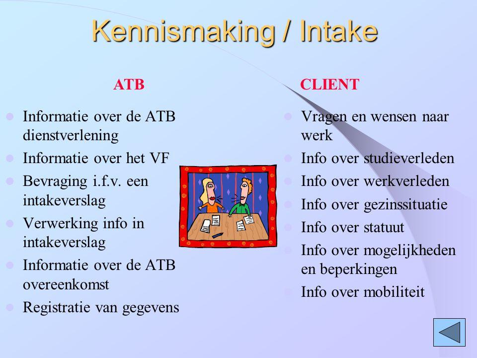Kennismaking / Intake ATB CLIENT
