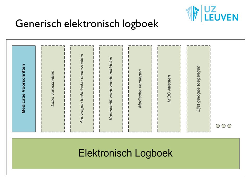 Generisch elektronisch logboek