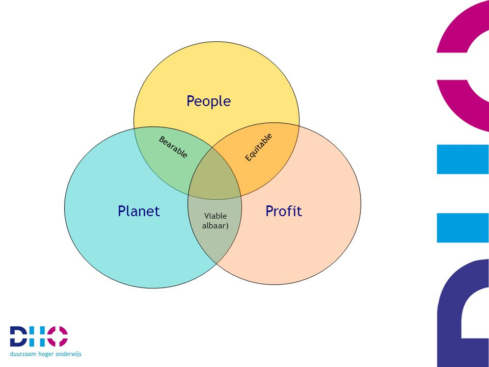 People Bearable Equitable Planet Profit Viable albaar)