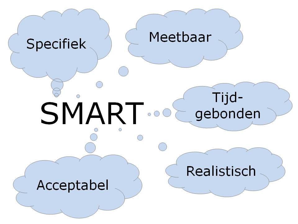 SMART Specifiek Meetbaar Acceptabel Realistisch Tijdsgebonden