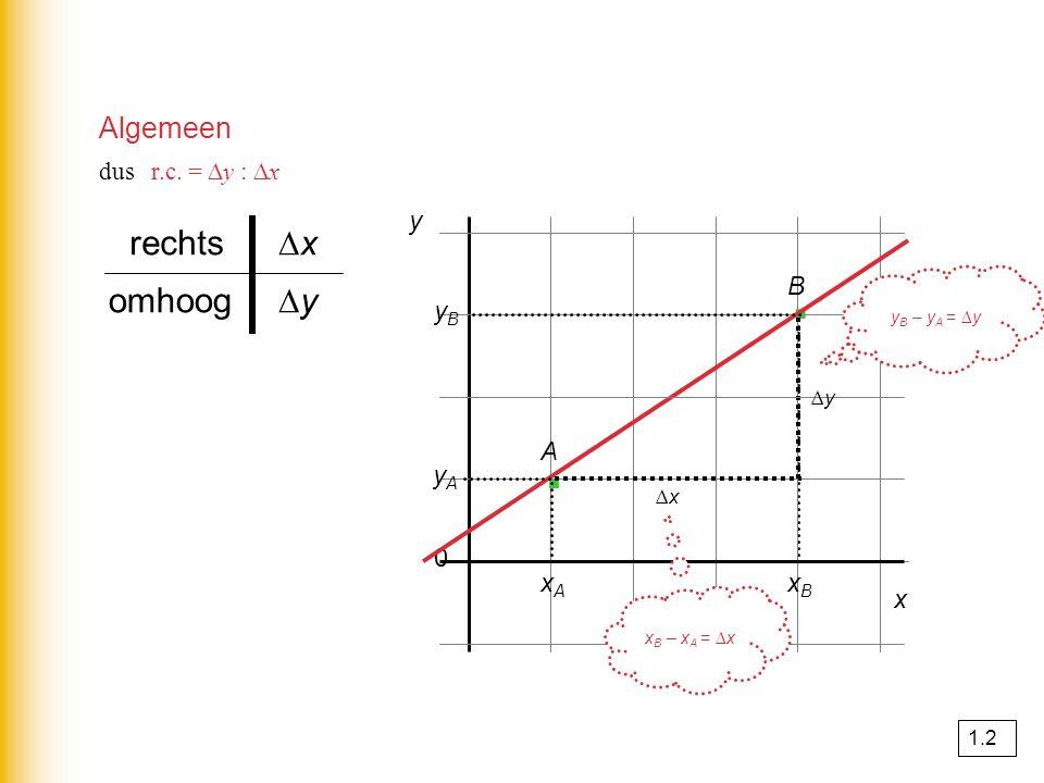 · · rechts ∆x omhoog ∆y Algemeen y B yB A yA xA xB x