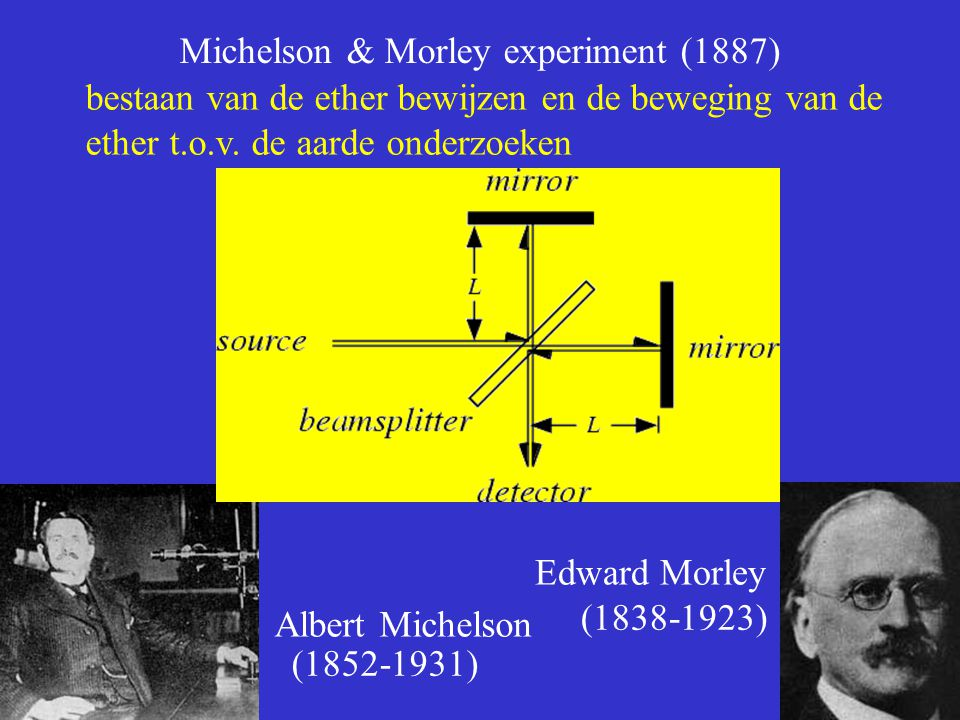 Michelson & Morley experiment (1887)