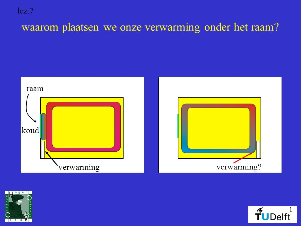 waarom plaatsen we onze verwarming onder het raam