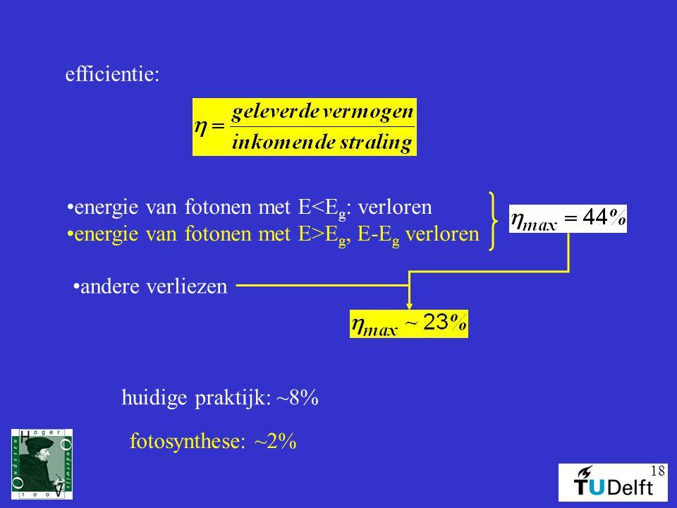 efficientie: energie van fotonen met E<Eg: verloren. energie van fotonen met E>Eg, E-Eg verloren. andere verliezen.