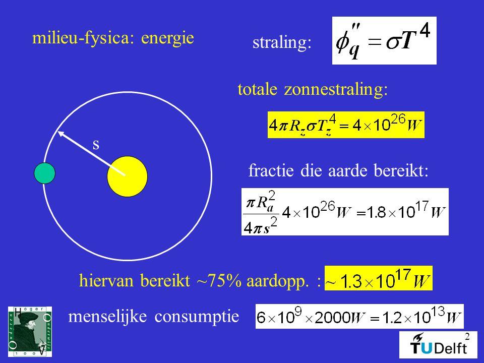 milieu-fysica: energie