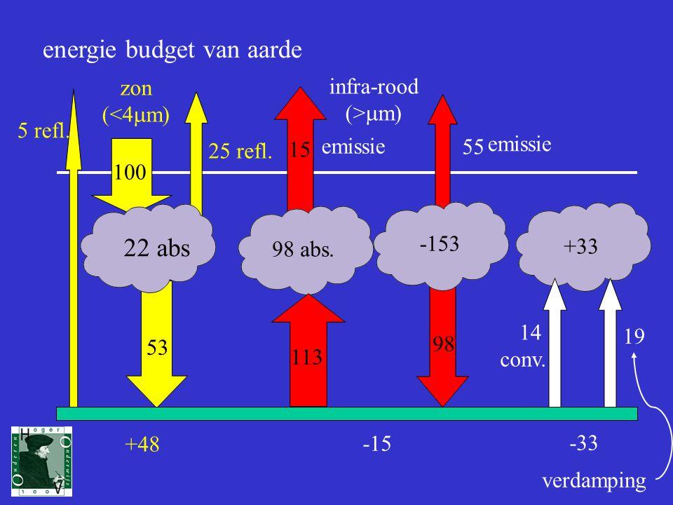 energie budget van aarde