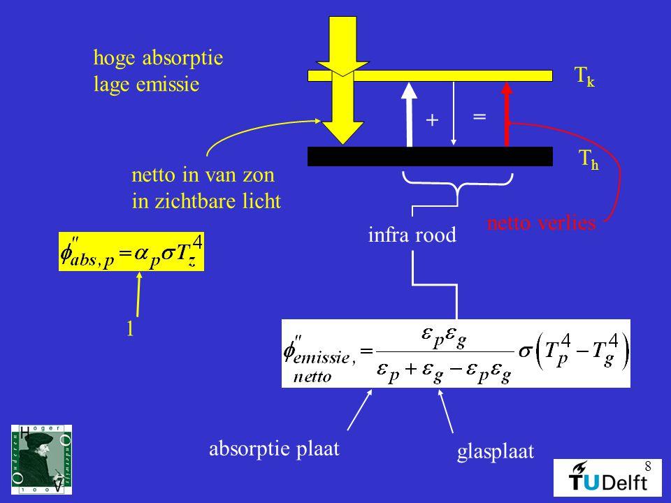hoge absorptie lage emissie. Tk. + = Th. netto in van zon. in zichtbare licht. netto verlies.