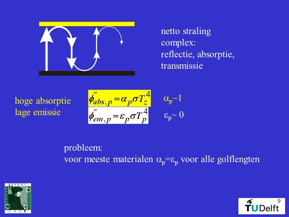 netto straling complex: reflectie, absorptie, transmissie. ap~1. hoge absorptie. lage emissie.