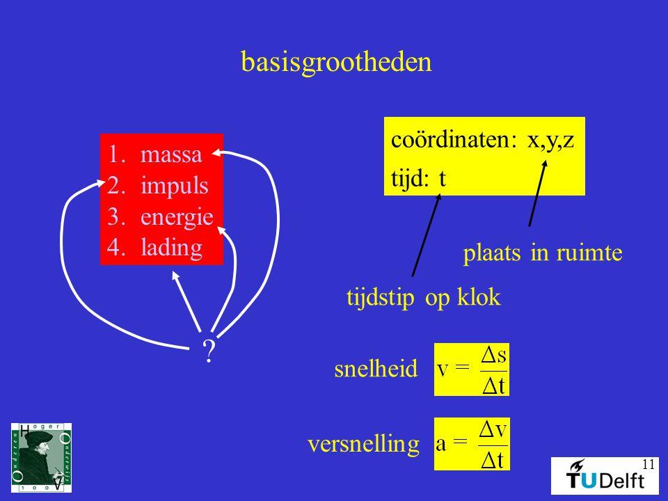 basisgrootheden coördinaten: x,y,z massa impuls tijd: t energie
