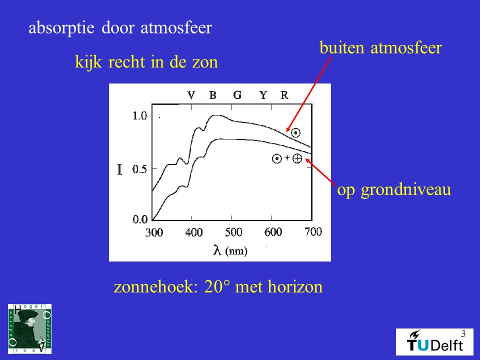 absorptie door atmosfeer