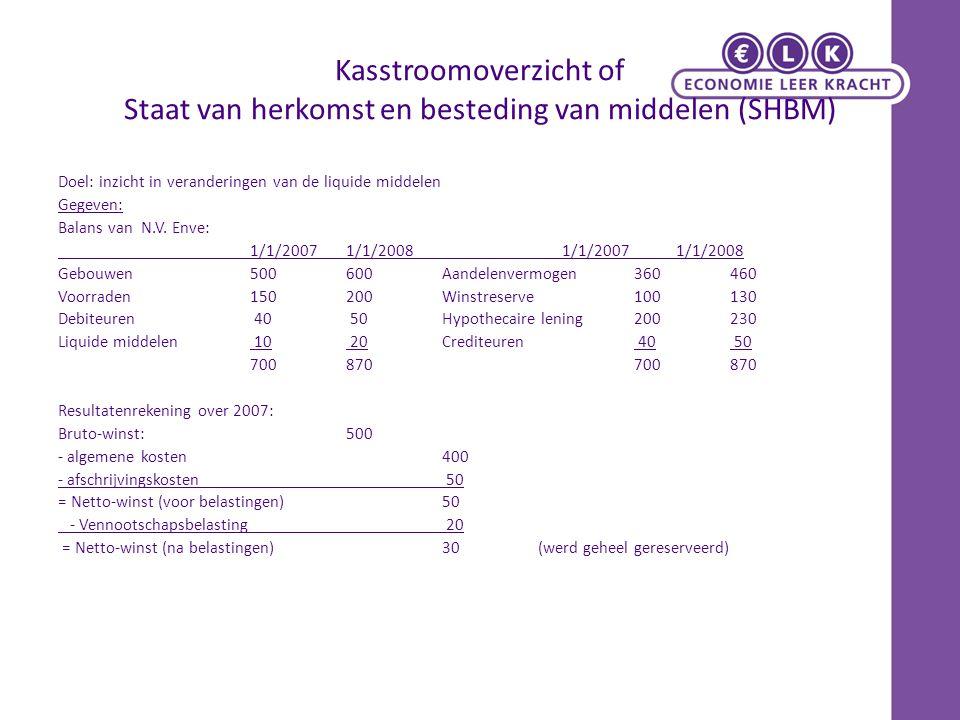 Kasstroomoverzicht of Staat van herkomst en besteding van middelen (SHBM)