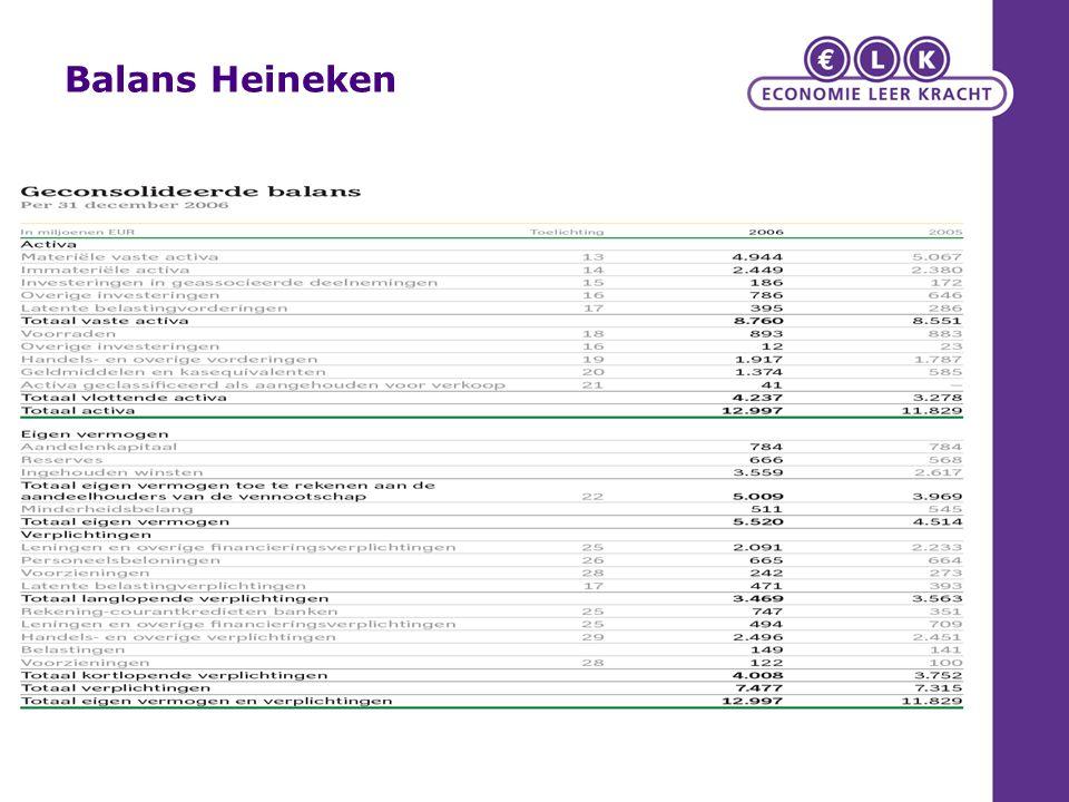Balans Heineken