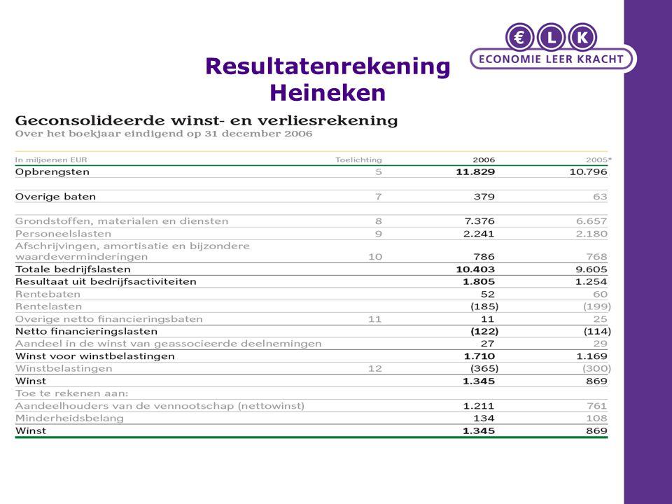 Resultatenrekening Heineken