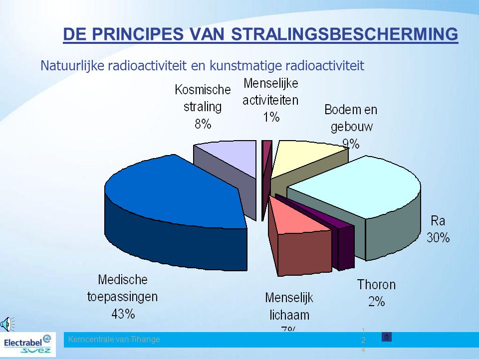 DE PRINCIPES VAN STRALINGSBESCHERMING