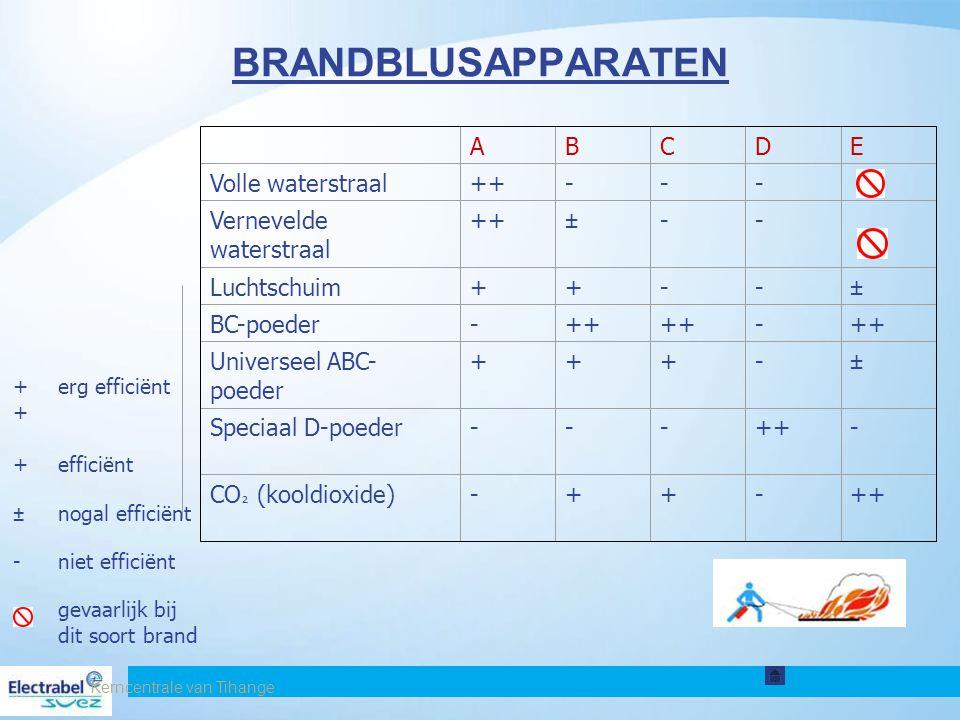 BRANDBLUSAPPARATEN A B C D E Volle waterstraal ++ -