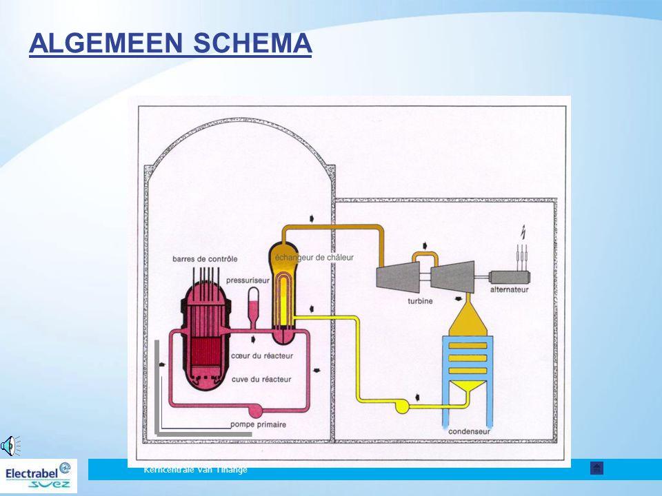 ALGEMEEN SCHEMA Algemeen werkingsschema van een kerncentrale van het PWR-type.