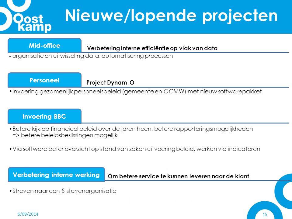 Nieuwe/lopende projecten