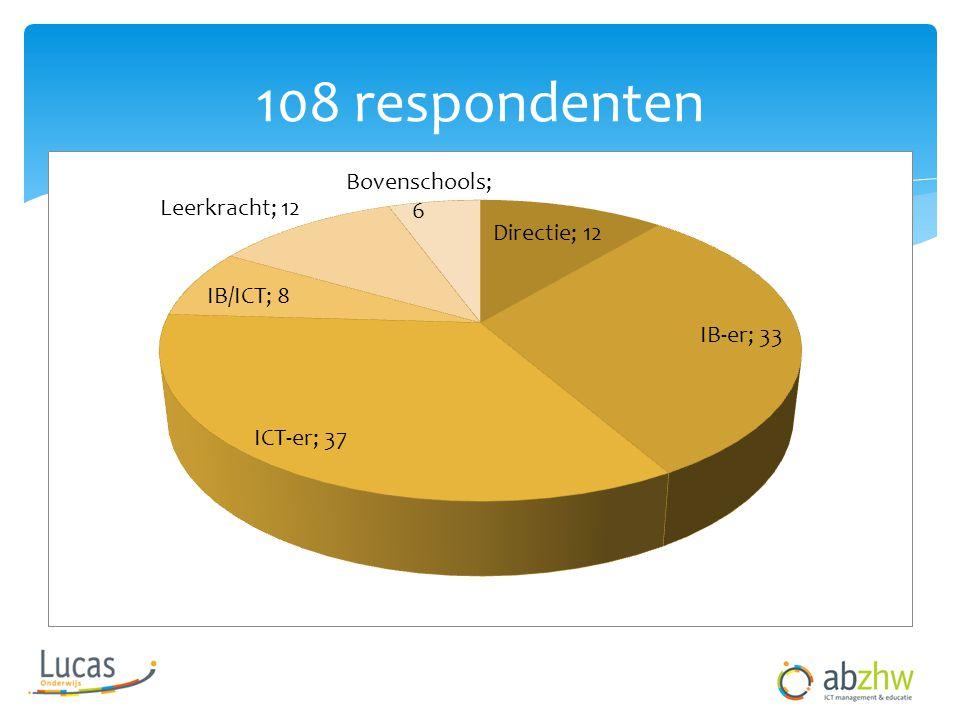 108 respondenten