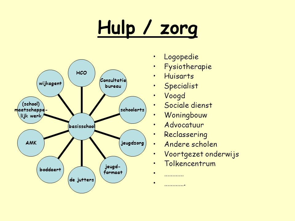 Hulp / zorg Logopedie Fysiotherapie Huisarts Specialist Voogd