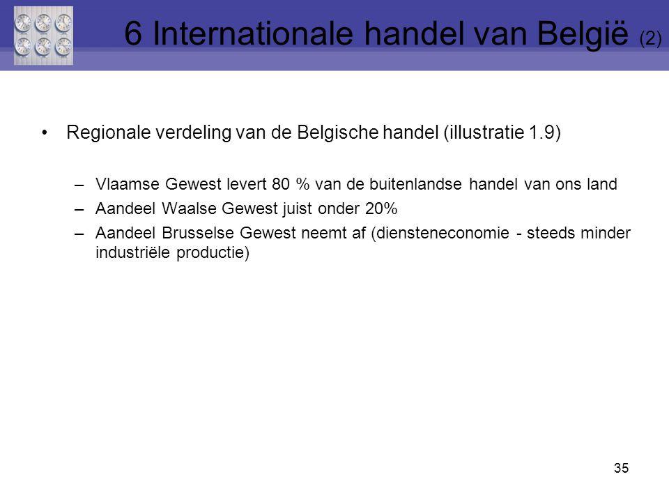 6 Internationale handel van België (2)