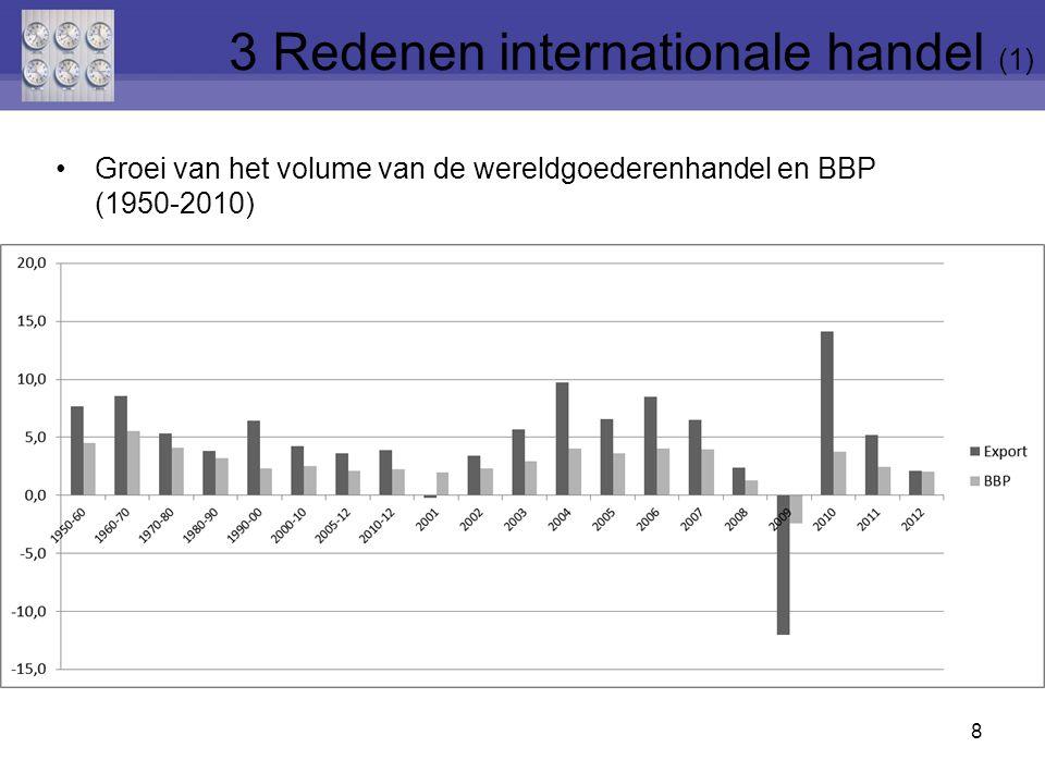 3 Redenen internationale handel (1)