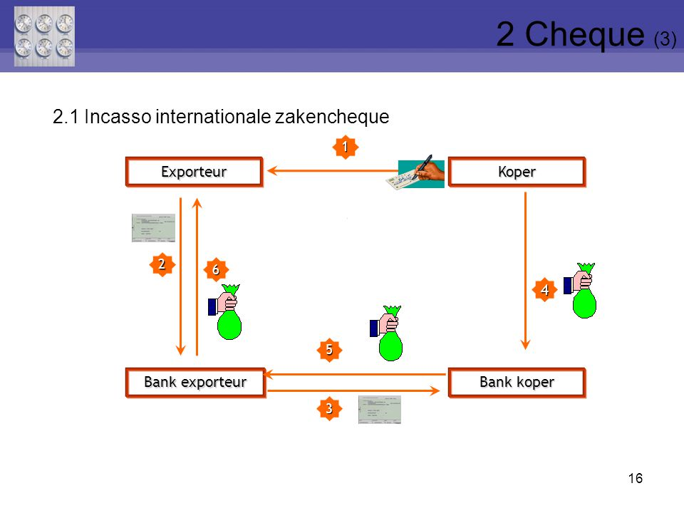 2 Cheque (3) 2.1 Incasso internationale zakencheque Exporteur Koper 4
