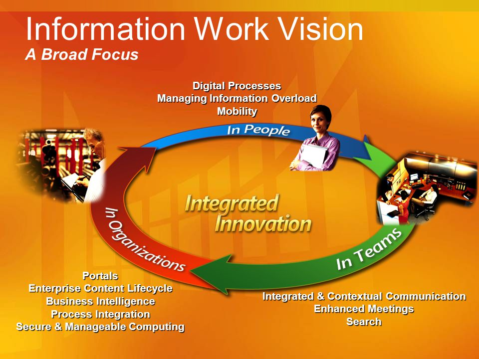 Information Work Vision A Broad Focus