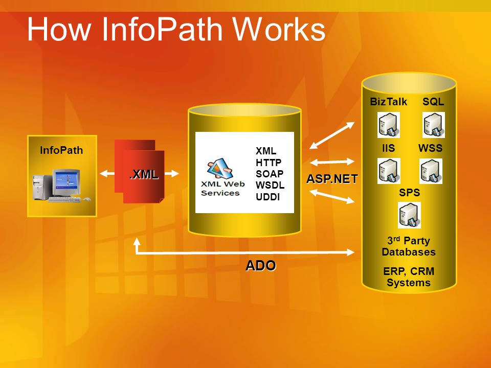 How InfoPath Works ADO .XML ASP.NET 3rd Party Databases