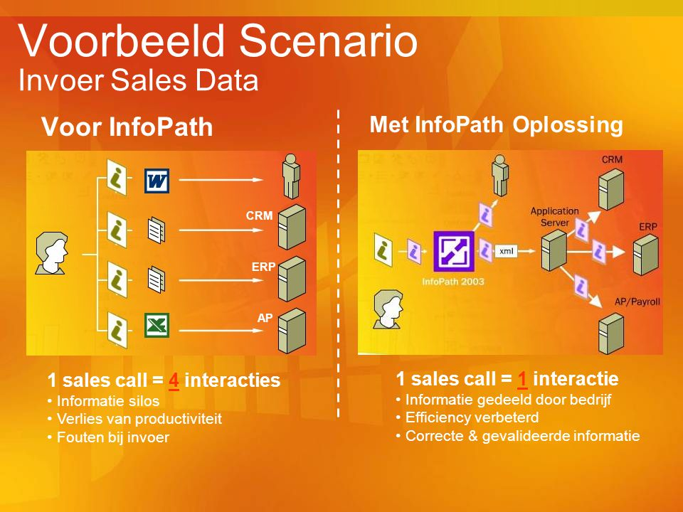 Voorbeeld Scenario Invoer Sales Data