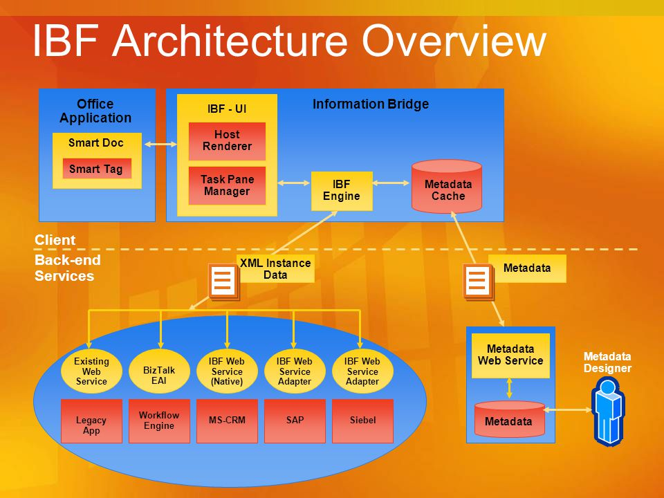 IBF Architecture Overview
