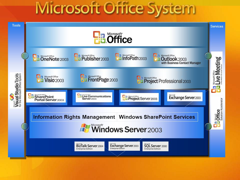 Information Rights Management Windows SharePoint Services