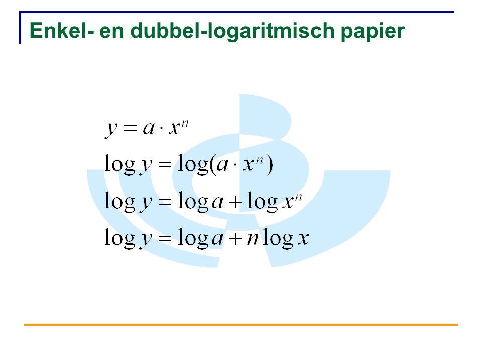 Enkel- en dubbel-logaritmisch papier