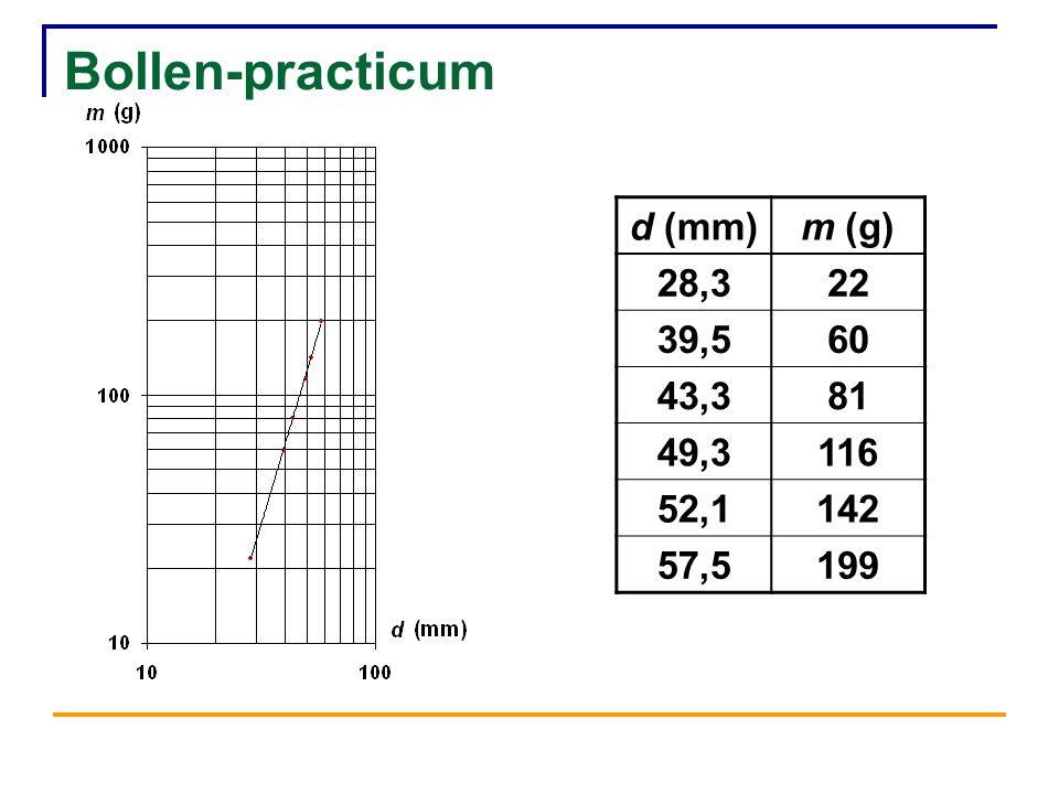 Bollen-practicum d (mm) m (g) 28,3 22 39,5 60 43,3 81 49,3 116 52,1