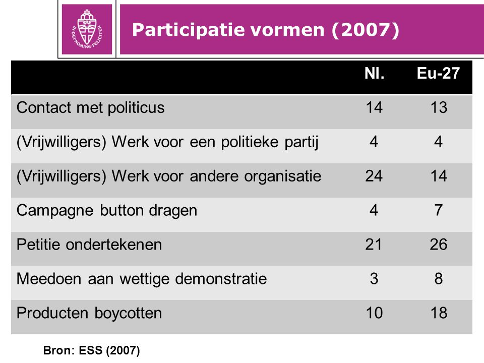 Participatie vormen (2007)