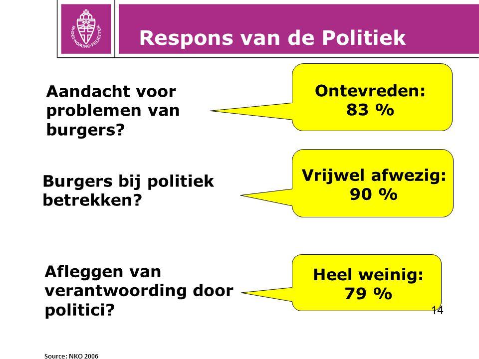 Respons van de Politiek
