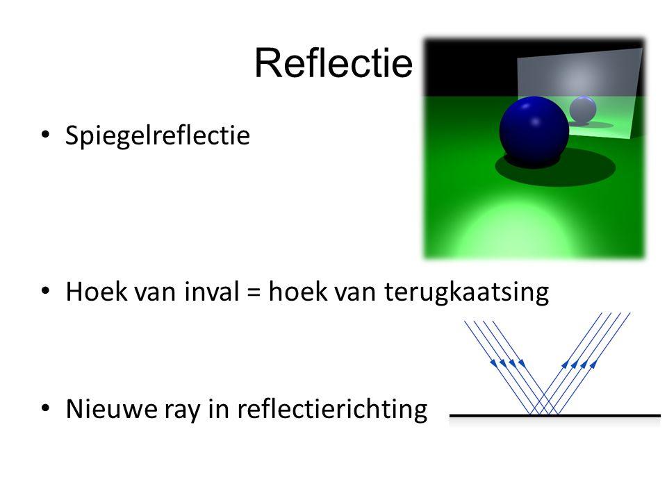 Reflectie Spiegelreflectie Hoek van inval = hoek van terugkaatsing