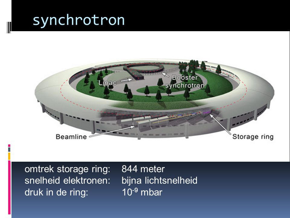 synchrotron omtrek storage ring: 844 meter