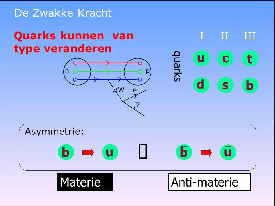 ≠ u c t d s b u b u b Materie Anti-materie De Zwakke Kracht
