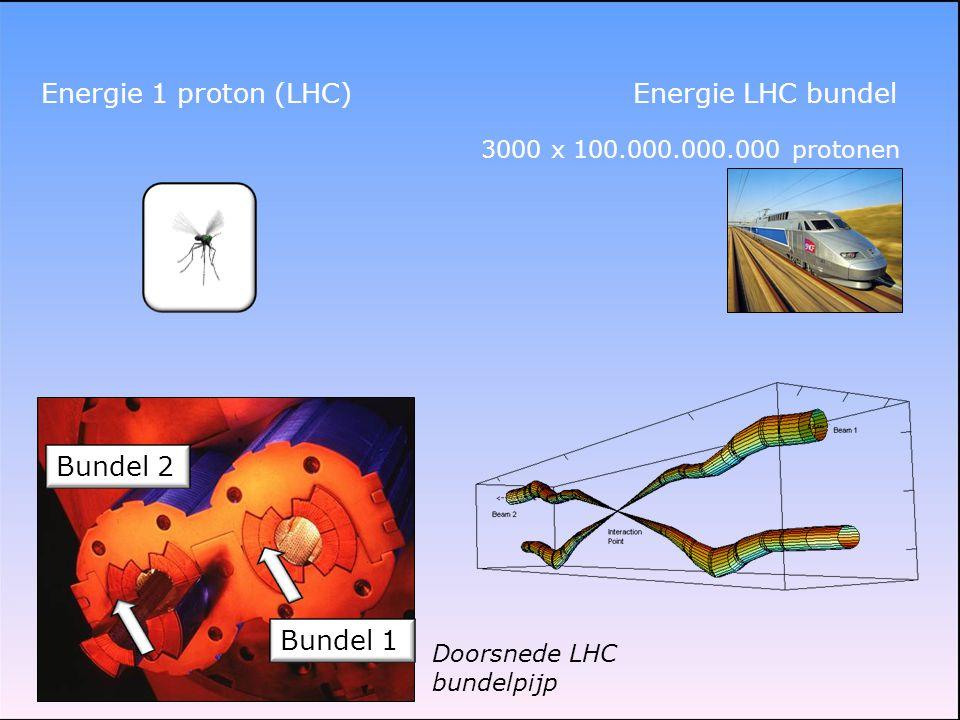 Energie 1 proton (LHC) Energie LHC bundel Bundel 2 Bundel 1